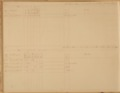 United States Office of Indian Affairs, Central Superintendency, St. Louis, Missouri. Volume 15, Accounts