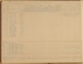 United States Office of Indian Affairs, Central Superintendency, St. Louis, Missouri. Volume 14, Property returns - 5