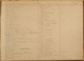 United States Office of Indian Affairs, Central Superintendency, St. Louis, Missouri. Volume 17, Accounts - Index