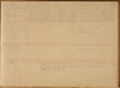 United States Office of Indian Affairs, Central Superintendency, St. Louis, Missouri. Volume 16, Property returns - 2