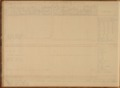 United States Office of Indian Affairs, Central Superintendency, St. Louis, Missouri. Volume 16, Property returns - 5