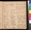Samuel L. Adair's sermon records, 1855-1860 - p. 27