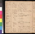 Samuel L. Adair's sermon records, 1855-1860 - p. 30
