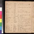 Samuel L. Adair's sermon records, 1855-1860 - p. 32