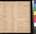 Samuel L. Adair's sermon records, 1855-1860 - p. 33