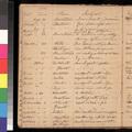 Samuel L. Adair's sermon records, 1855-1860 - p. 34