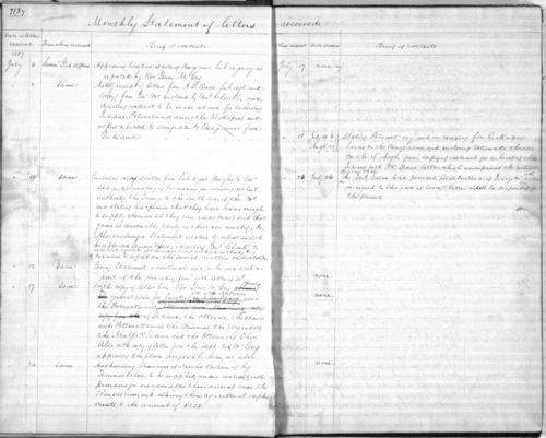 United States Office of Indian Affairs, Central Superintendency, St. Louis, Missouri. Volume 28, Statements of letters received - Page