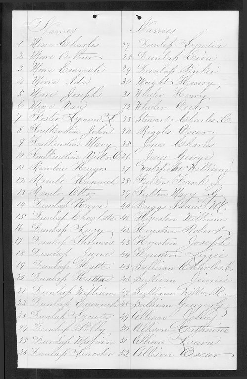 Sedgwick County organization records - Page