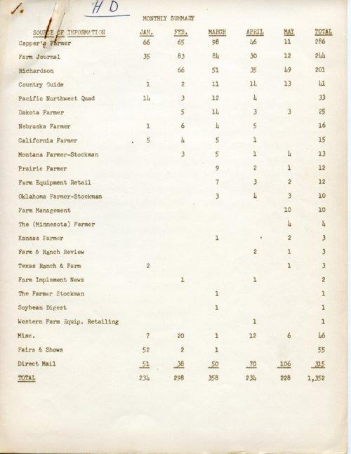 Advertising summary for the Hesston Manufacturing Company, Hesston, Kansas - Page