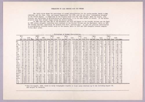 Governor Clyde M. Reed correspondence, drought committee - Page