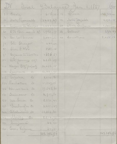 New England Emigrant Aid Company, trial balances - Page