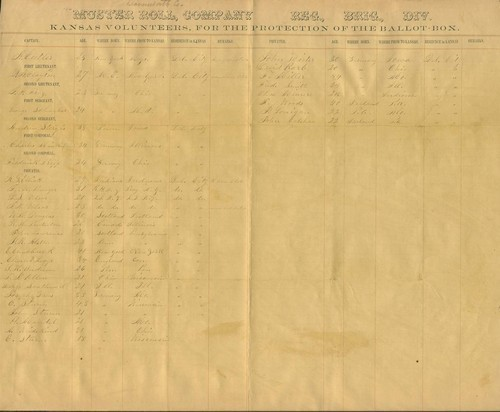 Muster Roll, Kansas Volunteers for the Protection of the Ballot Box, Leavenworth County - Page